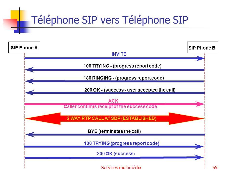 Services multimédia55 Téléphone SIP vers Téléphone SIP INVITE 2 WAY RTP CALL w/ SDP (ESTABLISHED) SIP Phone A SIP Phone B 100 TRYING - (progress repor