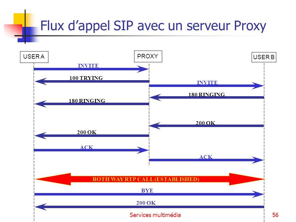 Services multimédia56 Flux dappel SIP avec un serveur Proxy USER B INVITE 180 RINGING 200 OK ACK BOTH WAY RTP CALL (ESTABLISHED) BYE 200 OK USER A PRO