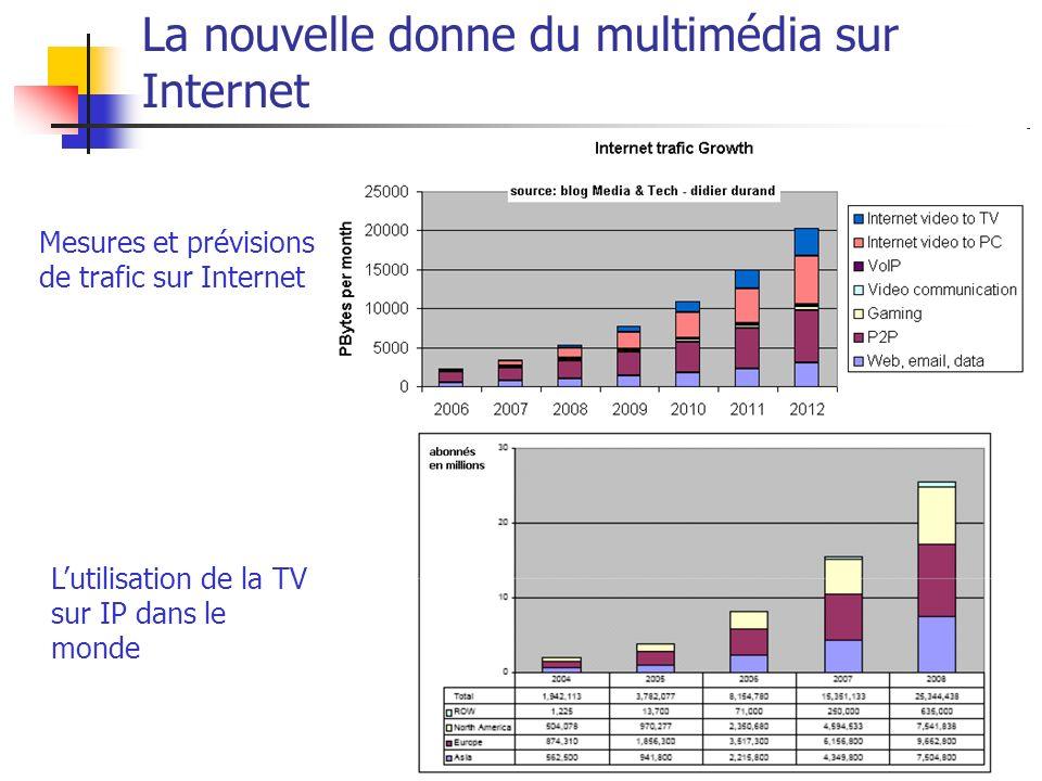 Services multimédia6 La nouvelle donne du multimédia sur Internet Lutilisation de la TV sur IP dans le monde Mesures et prévisions de trafic sur Inter