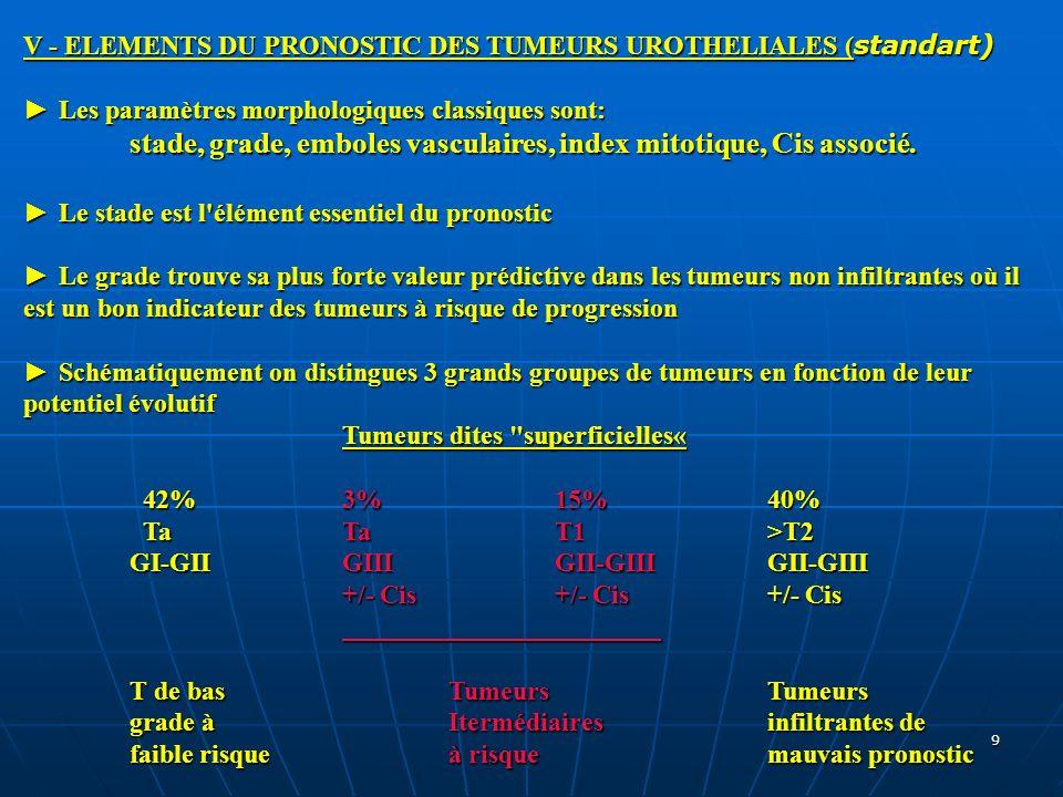 9 V - ELEMENTS DU PRONOSTIC DES TUMEURS UROTHELIALES ( standart) Les paramètres morphologiques classiques sont: Les paramètres morphologiques classiqu