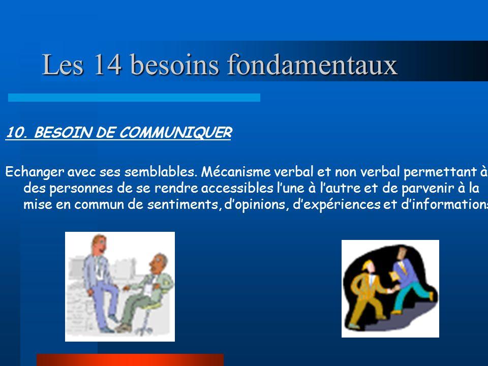 Les 14 besoins fondamentaux 10. BESOIN DE COMMUNIQUER Echanger avec ses semblables. Mécanisme verbal et non verbal permettant à des personnes de se re