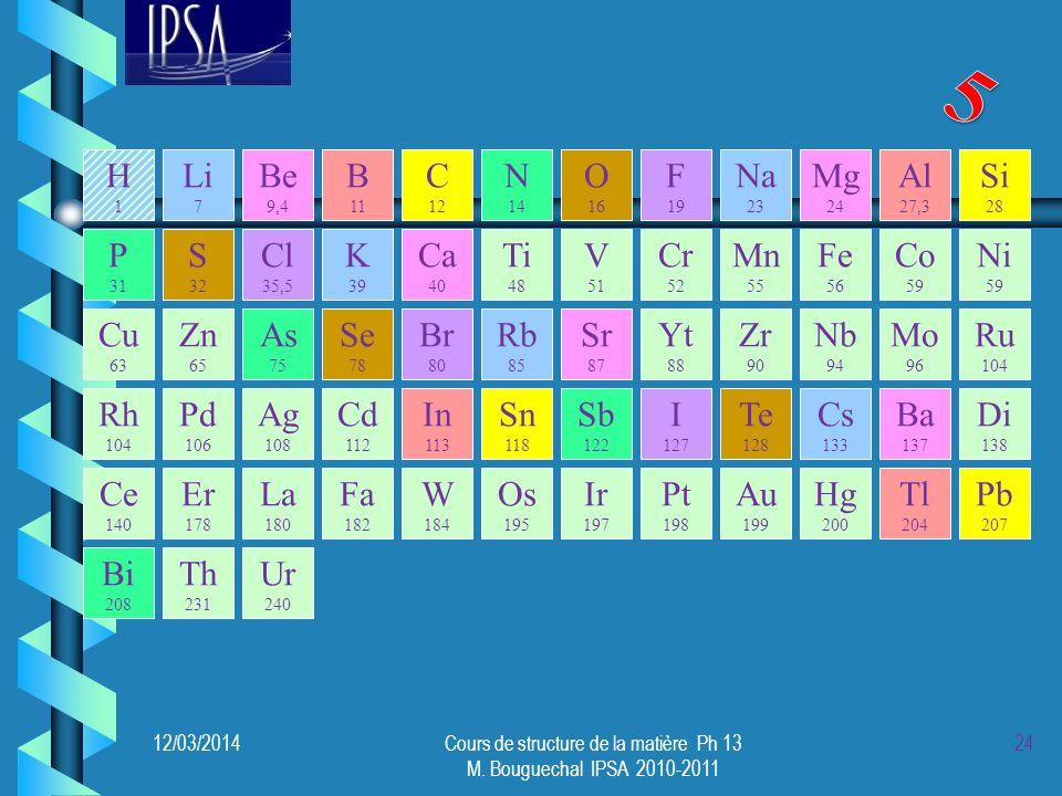 Les éléments présentant les mêmes propriétés chimiques reviennent avec une certaine périodicité dans la liste des éléments classés par ordre de masse molaire croissante.