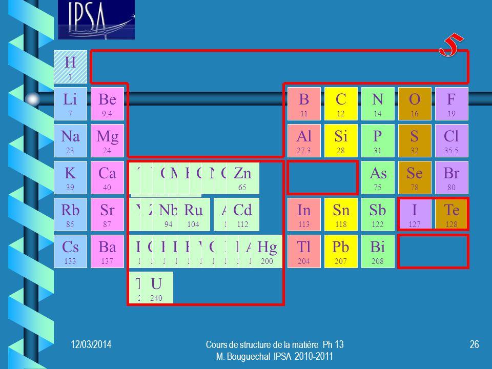 Mo 96 Rh 104 Pd 106 12/03/201426Cours de structure de la matière Ph 13 M. Bouguechal IPSA 2010-2011 Li 7 Na 23 K 39 Ca 40 Rb 85 Mg 24 Be 9,4 Sr 87 Al