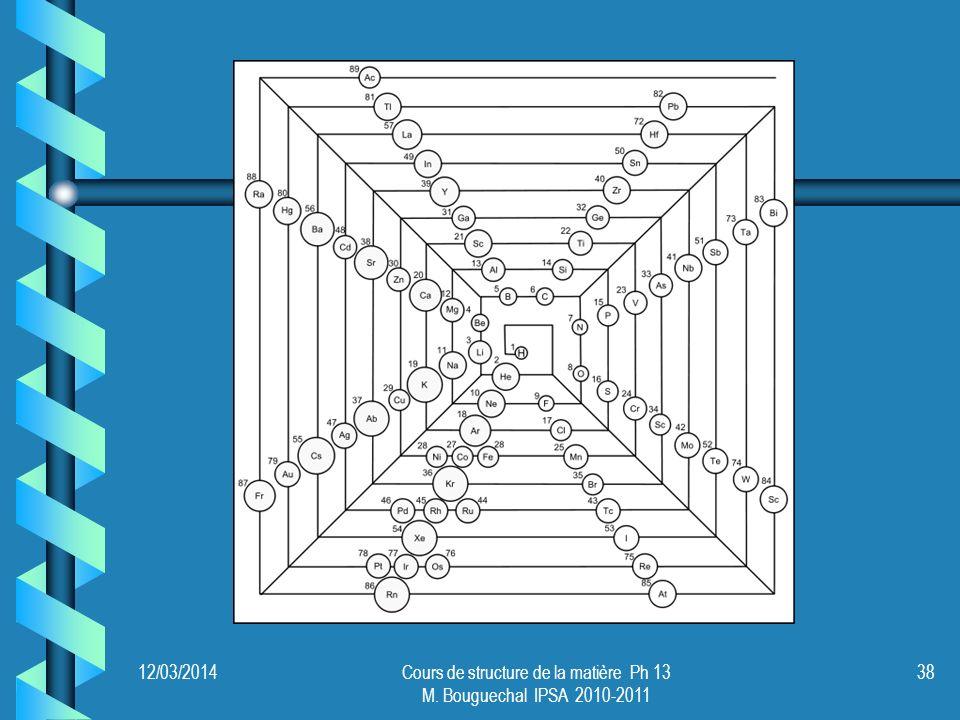 Une classification en 3 dimensions.12/03/201439Cours de structure de la matière Ph 13 M.