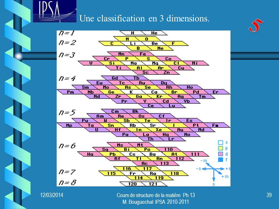 Une classification en 3 dimensions. 12/03/201439Cours de structure de la matière Ph 13 M. Bouguechal IPSA 2010-2011