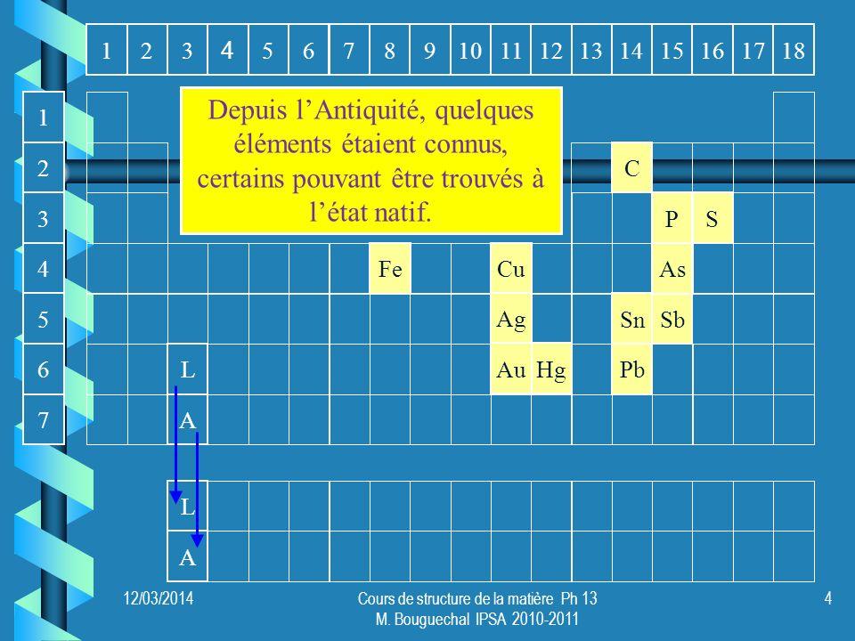 116131415172312891011 4 56718 AP Sb As L Cu S Sn Ag C Fe Pb AuHg L A 4 6 5 1 3 2 7 Depuis lAntiquité, quelques éléments étaient connus, certains pouva