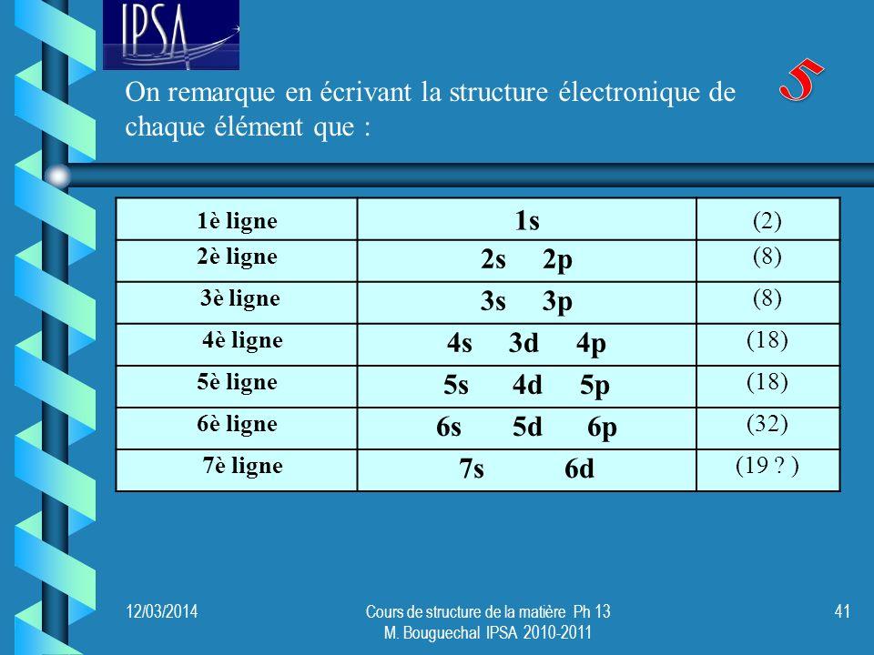 12/03/2014Cours de structure de la matière Ph 13 M. Bouguechal IPSA 2010-2011 41 1è ligne 1s (2) 2è ligne 2s 2p (8) 3è ligne 3s 3p (8) 4è ligne 4s 3d