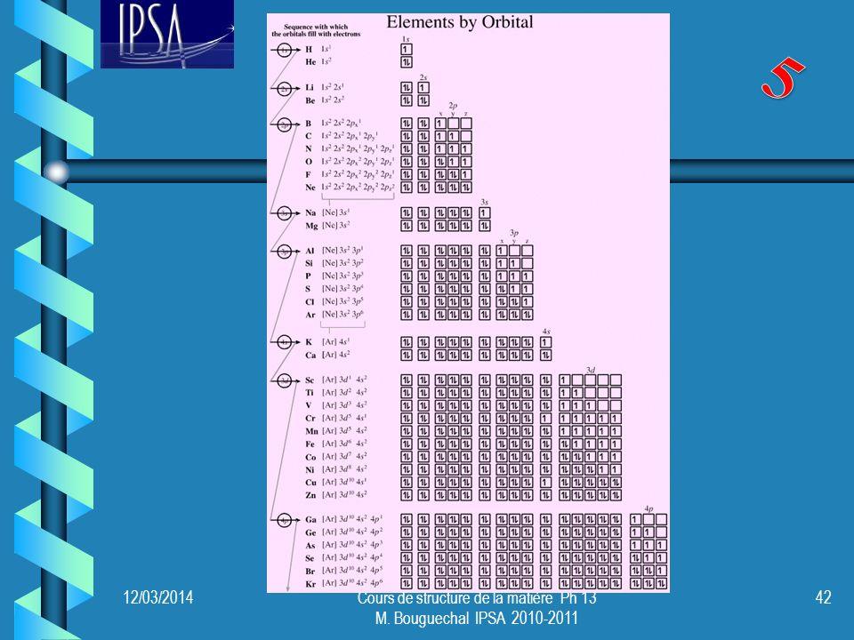 12/03/2014Cours de structure de la matière Ph 13 M. Bouguechal IPSA 2010-2011 42