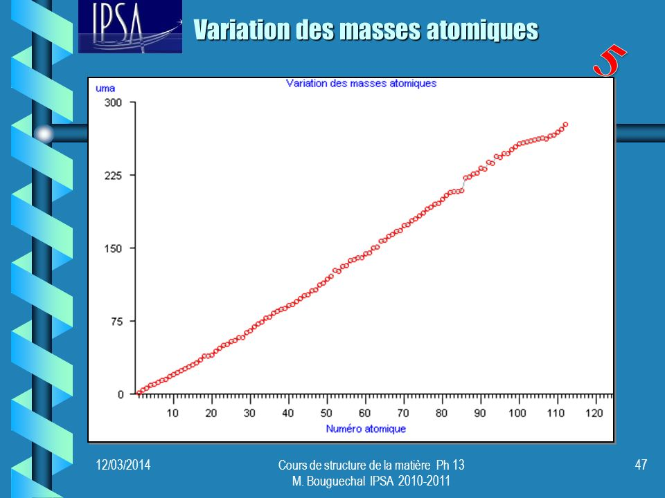 12/03/2014Cours de structure de la matière Ph 13 M. Bouguechal IPSA 2010-2011 47 Variation des masses atomiques