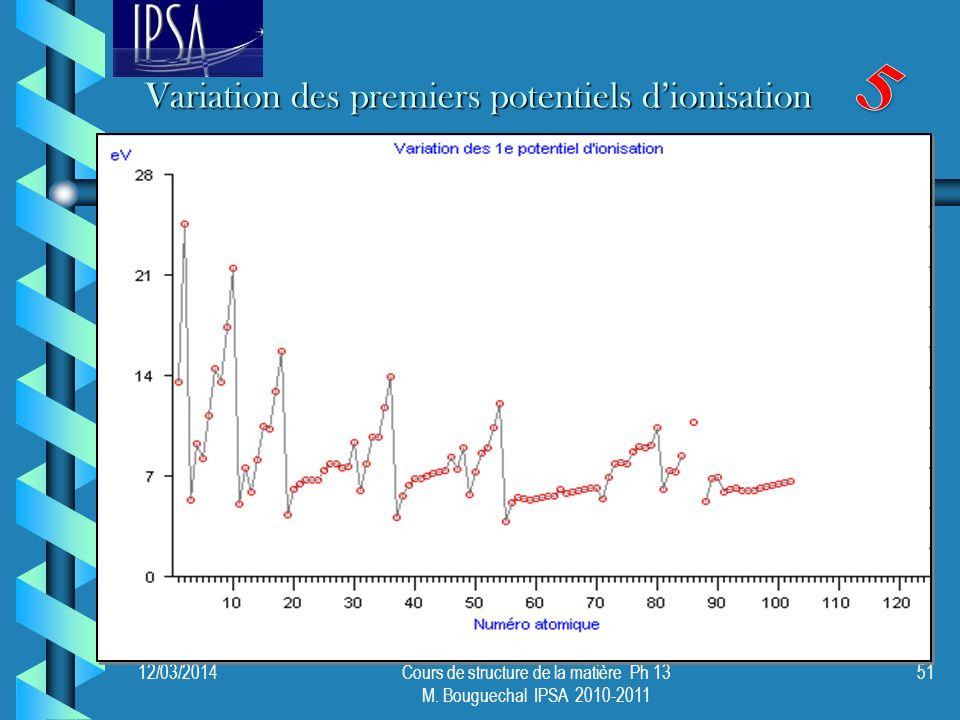 12/03/2014Cours de structure de la matière Ph 13 M. Bouguechal IPSA 2010-2011 51 Variation des premiers potentiels dionisation