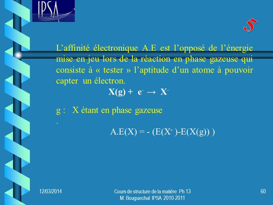 12/03/2014Cours de structure de la matière Ph 13 M. Bouguechal IPSA 2010-2011 60 Laffinité électronique A.E est lopposé de lénergie mise en jeu lors d
