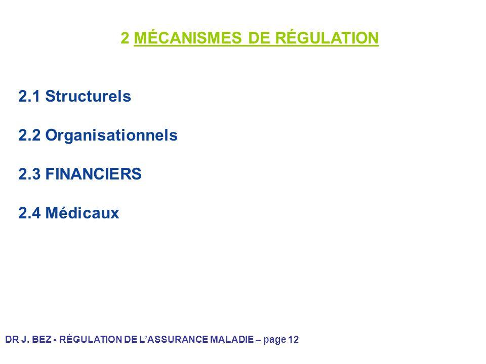 DR J. BEZ - RÉGULATION DE LASSURANCE MALADIE – page 12 2 MÉCANISMES DE RÉGULATION 2.1 Structurels 2.2 Organisationnels 2.3 FINANCIERS 2.4 Médicaux