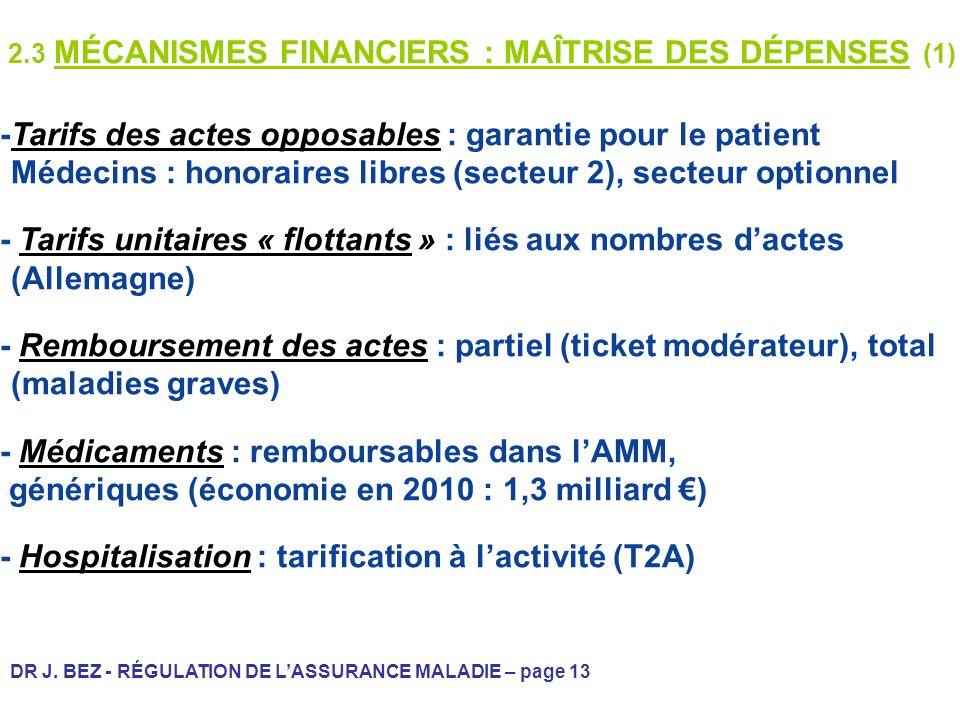 DR J. BEZ - RÉGULATION DE LASSURANCE MALADIE – page 13 2.3 MÉCANISMES FINANCIERS : MAÎTRISE DES DÉPENSES (1) -Tarifs des actes opposables : garantie p