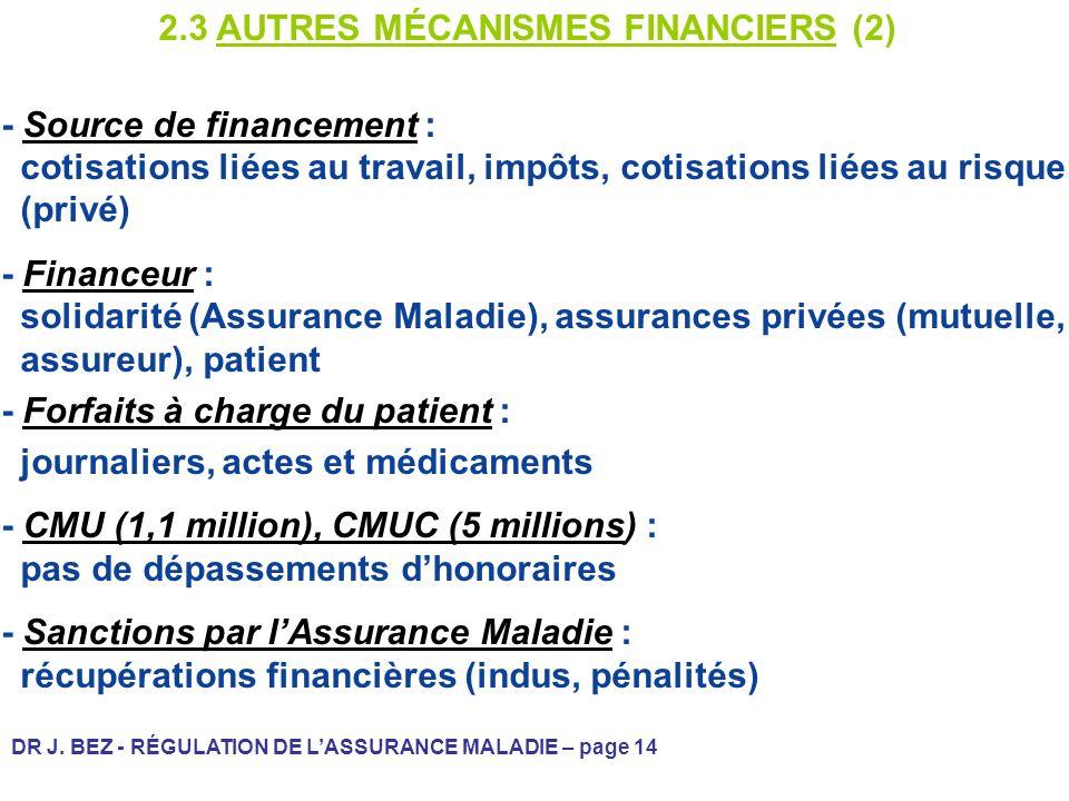 DR J. BEZ - RÉGULATION DE LASSURANCE MALADIE – page 14 2.3 AUTRES MÉCANISMES FINANCIERS (2) - Source de financement : cotisations liées au travail, im