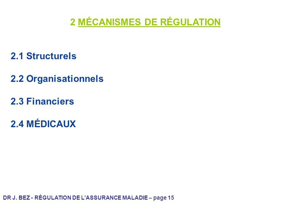 DR J. BEZ - RÉGULATION DE LASSURANCE MALADIE – page 15 2 MÉCANISMES DE RÉGULATION 2.1 Structurels 2.2 Organisationnels 2.3 Financiers 2.4 MÉDICAUX