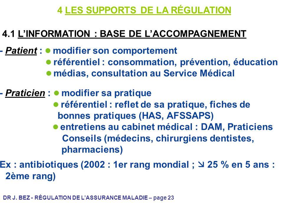 DR J. BEZ - RÉGULATION DE LASSURANCE MALADIE – page 23 4 LES SUPPORTS DE LA RÉGULATION 4.1 LINFORMATION : BASE DE LACCOMPAGNEMENT - Patient : modifier