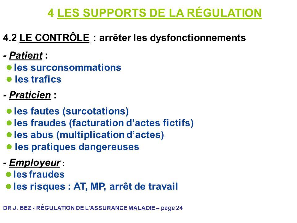 DR J. BEZ - RÉGULATION DE LASSURANCE MALADIE – page 24 4 LES SUPPORTS DE LA RÉGULATION 4.2 LE CONTRÔLE : arrêter les dysfonctionnements - Patient : le