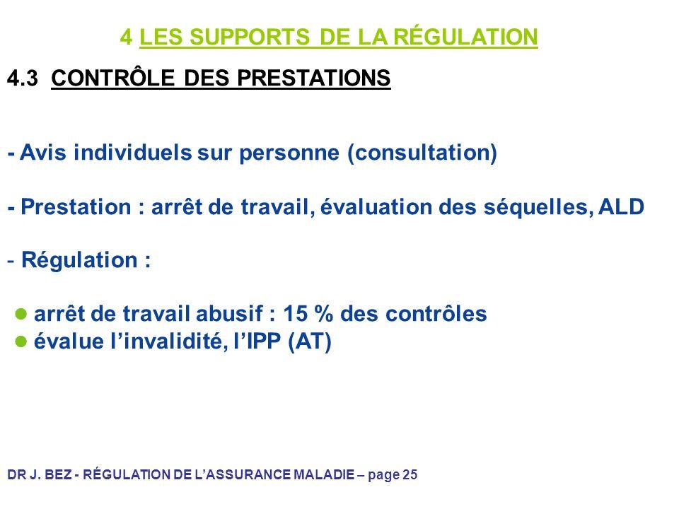 DR J. BEZ - RÉGULATION DE LASSURANCE MALADIE – page 25 4 LES SUPPORTS DE LA RÉGULATION 4.3 CONTRÔLE DES PRESTATIONS - Avis individuels sur personne (c