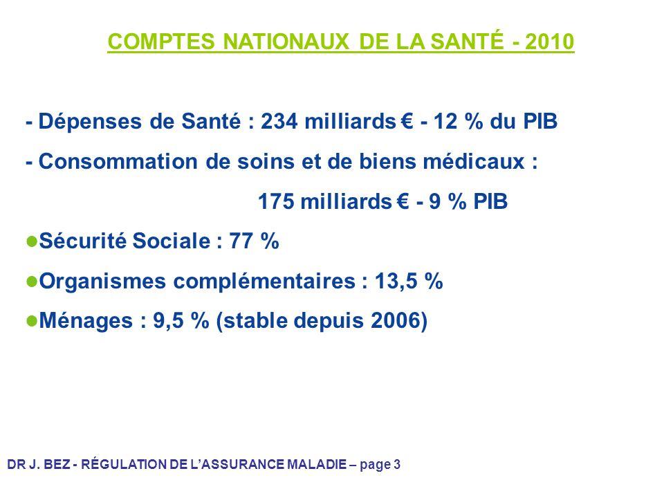 DR J. BEZ - RÉGULATION DE LASSURANCE MALADIE – page 3 COMPTES NATIONAUX DE LA SANTÉ - 2010 - Dépenses de Santé : 234 milliards - 12 % du PIB - Consomm