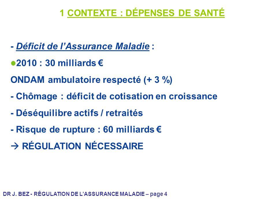 DR J. BEZ - RÉGULATION DE LASSURANCE MALADIE – page 4 1 CONTEXTE : DÉPENSES DE SANTÉ - Déficit de lAssurance Maladie : 2010 : 30 milliards ONDAM ambul