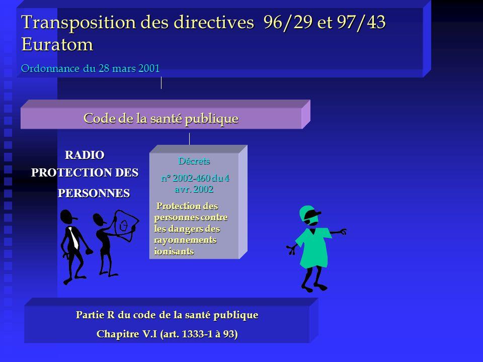Transposition des directives 96/29 et 97/43 Euratom Ordonnance du 28 mars 2001 Code de la santé publique Partie R du code de la santé publique Chapitr
