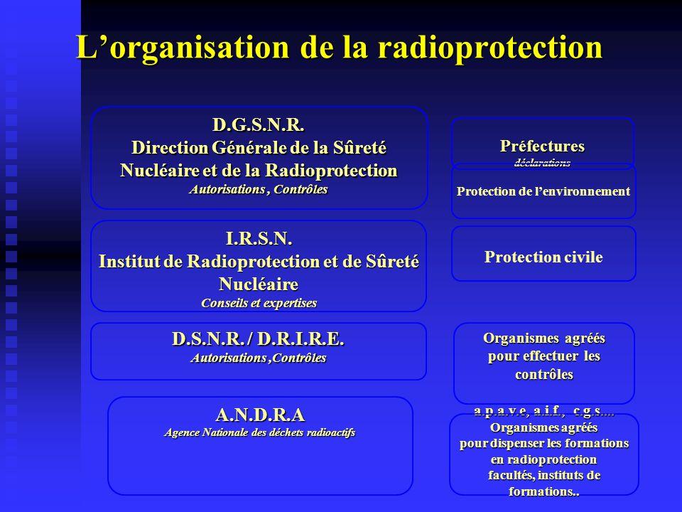I.R.S.N. Institut de Radioprotection et de Sûreté Nucléaire Conseils et expertises Organismes agréés pour effectuer les contrôles a.p.a.v.e, a.i.f., c