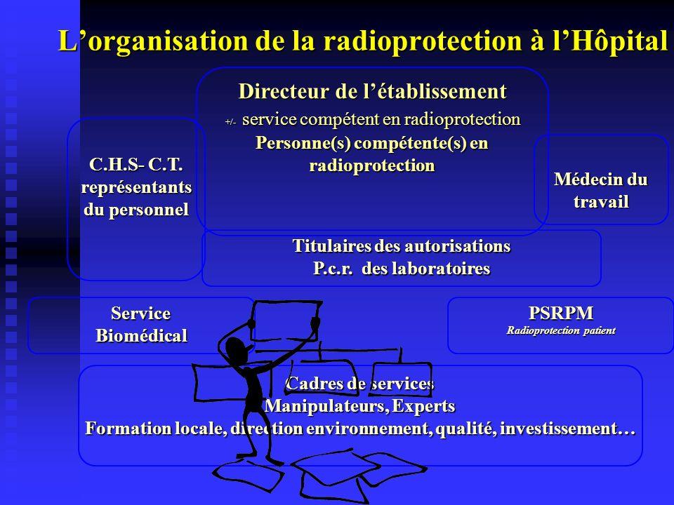 ServiceBiomédical Titulaires des autorisations P.c.r. des laboratoires Directeur de létablissement +/- service compétent en radioprotection +/- servic