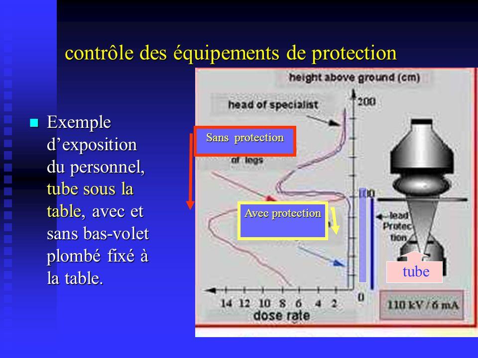 contrôle des équipements de protection Exemple dexposition du personnel, tube sous la table, avec et sans bas-volet plombé fixé à la table. Exemple de