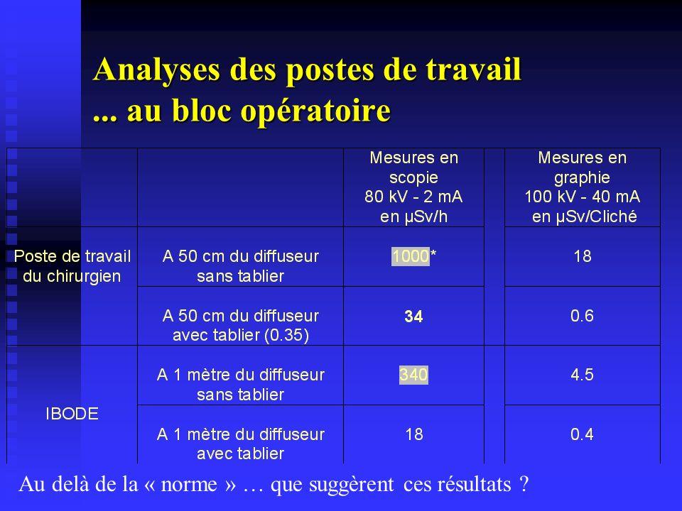 Analyses des postes de travail... au bloc opératoire Au delà de la « norme » … que suggèrent ces résultats ?