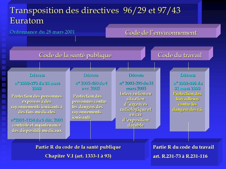 Transposition des directives 96/29 et 97/43 Euratom Ordonnance du 28 mars 2001 Code de la santé publique Décrets n° 2003-270 du 24 mars 2003 n° 2003-270 du 24 mars 2003 Protection des personnes exposées à des rayonnements ionisants à des fins médicales n°2001-1154 du 5 déc.