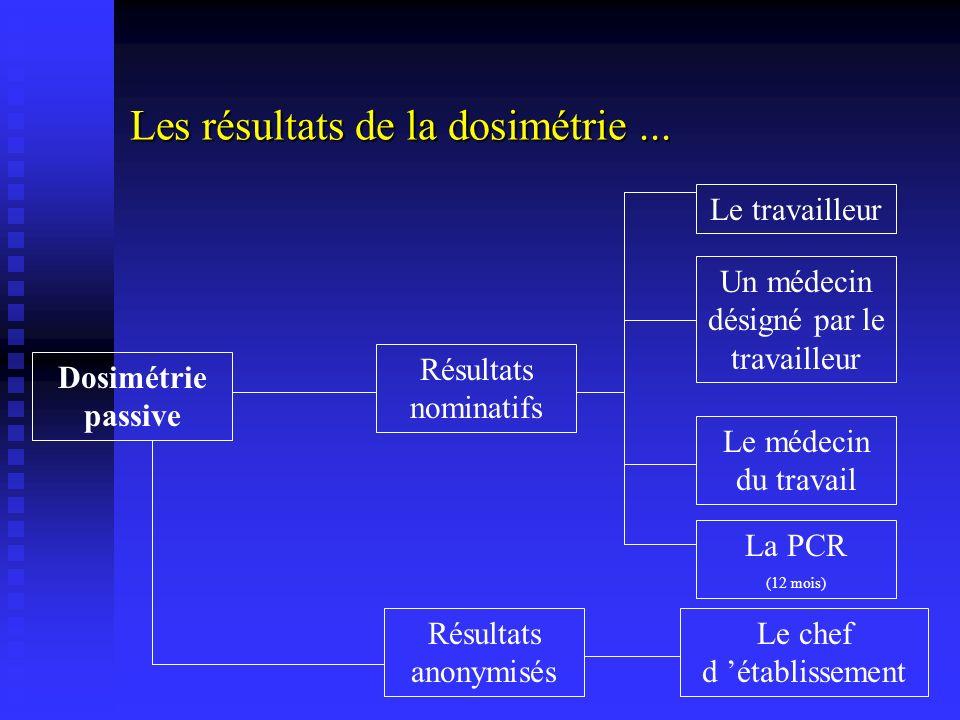 Les résultats de la dosimétrie... Résultats nominatifs Résultats anonymisés Dosimétrie passive Le chef d établissement La PCR (12 mois) Le médecin du