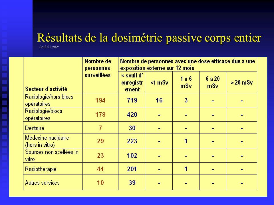 Résultats de la dosimétrie passive corps entier Seuil 0.1 mSv