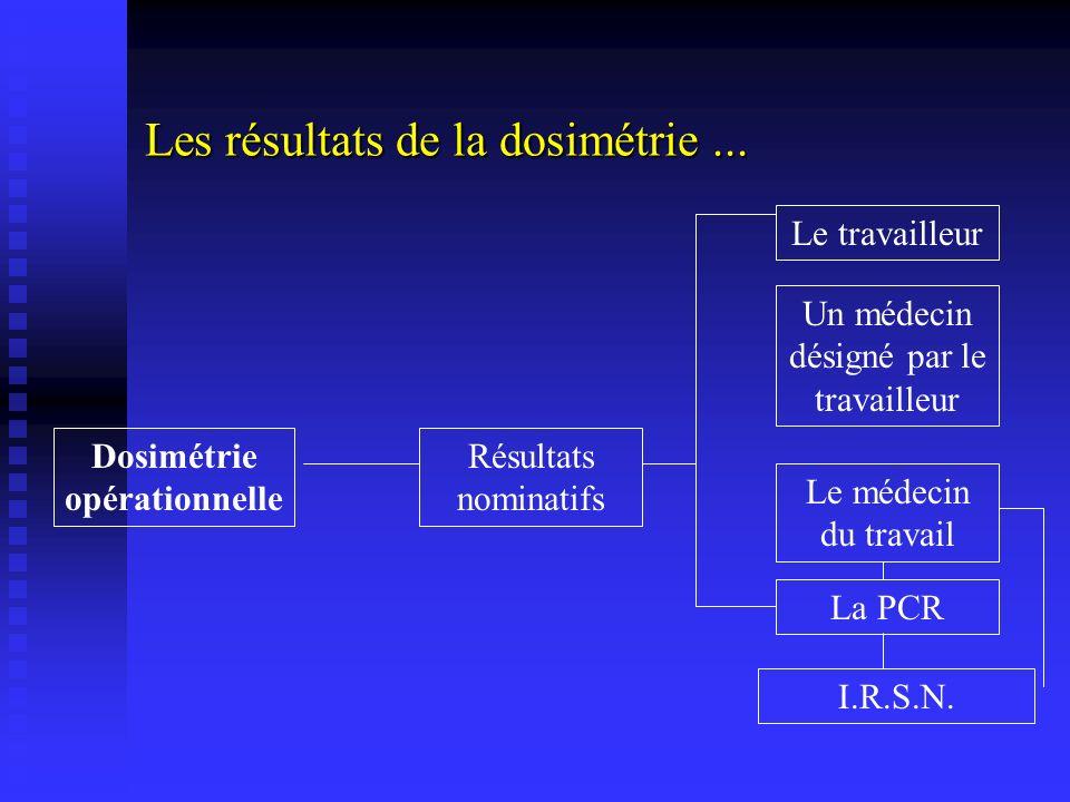 Les résultats de la dosimétrie... Résultats nominatifs Dosimétrie opérationnelle I.R.S.N. La PCR Le médecin du travail Un médecin désigné par le trava