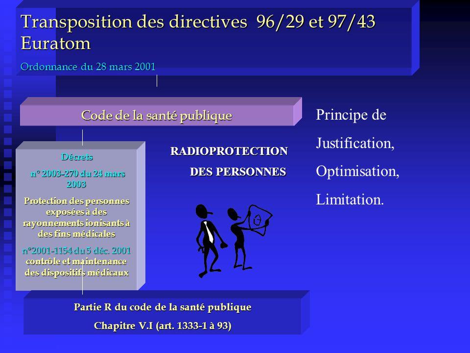 Transposition des directives 96/29 et 97/43 Euratom Ordonnance du 28 mars 2001 Code de la santé publique Décrets n° 2003-270 du 24 mars 2003 n° 2003-2