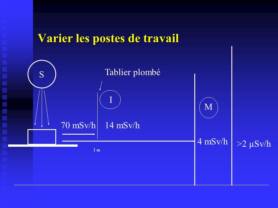 Varier les postes de travail S 4 mSv/h 70 mSv/h14 mSv/h >2 µSv/h 1 m Tablier plombé I M