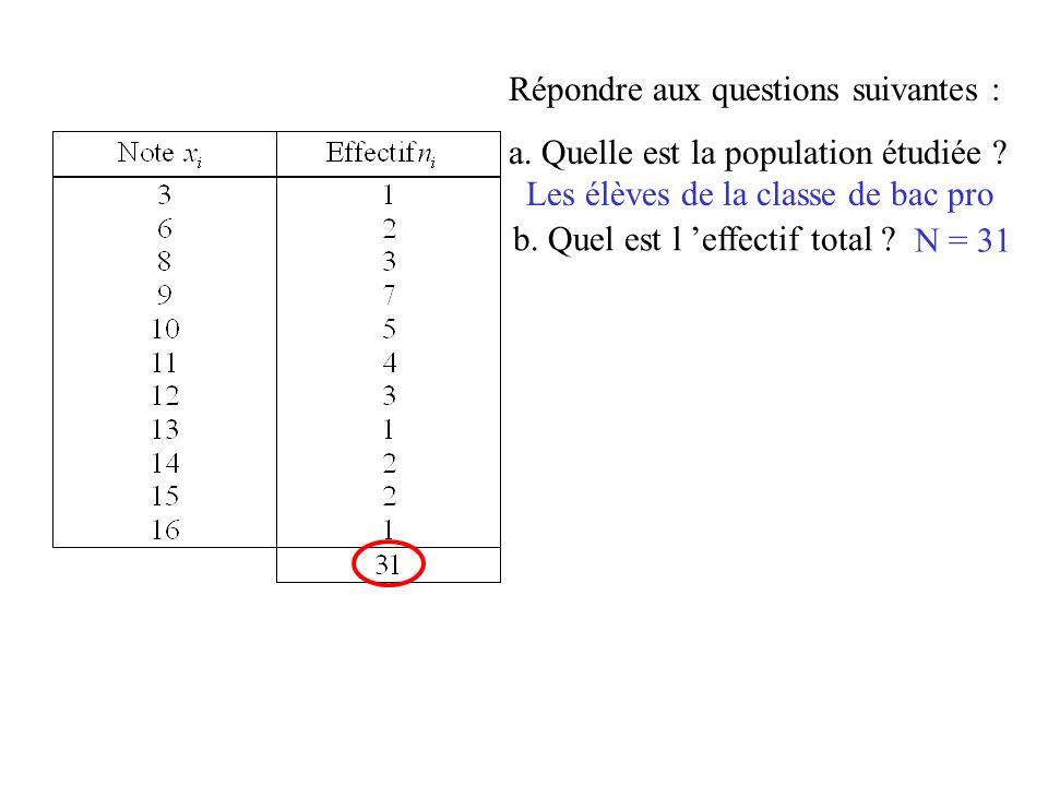 Répondre aux questions suivantes : a. Quelle est la population étudiée ? Les élèves de la classe de bac pro b. Quel est l effectif total ? N = 31