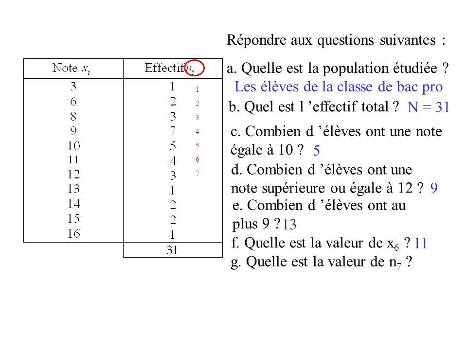 Répondre aux questions suivantes : a. Quelle est la population étudiée ? Les élèves de la classe de bac pro b. Quel est l effectif total ? N = 31 c. C