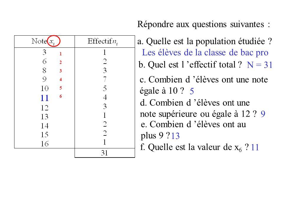 Répondre aux questions suivantes : a.Quelle est la population étudiée .