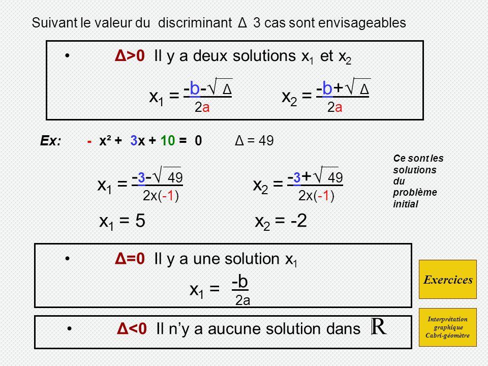 Suivant le valeur du discriminant Δ 3 cas sont envisageables Δ>0 Il y a deux solutions x 1 et x 2 x 1 = -b- Δ 2a x 2 = -b+ Δ 2a Δ=0 Il y a une solution x 1 x 1 = -b 2a Δ<0 Il ny a aucune solution dans R Ex: - x² + 3x + 10 = 0 Δ = 49 x 1 = - 3 - 49 2x(-1) x 2 = - 3 + 49 2x(-1) x 1 = 5x 2 = -2 Exercices Ce sont les solutions du problème initial Interprétation graphique Cabri-géomètre