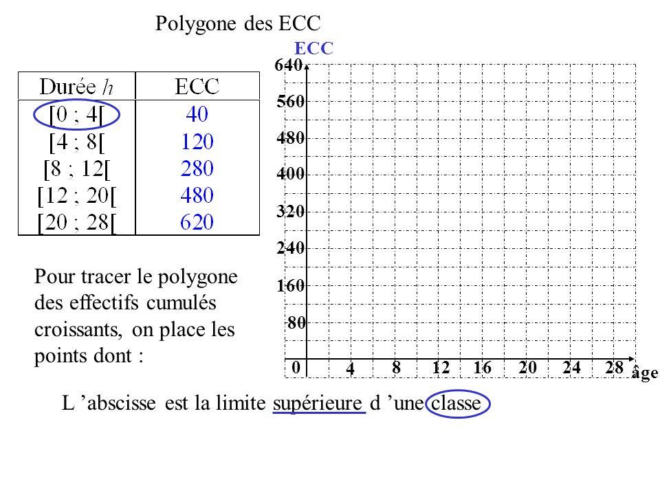 Polygone des ECC 80 0 4 âge ECC 81220162824 160 240 320 400 480 560 640 Pour tracer le polygone des effectifs cumulés croissants, on place les points