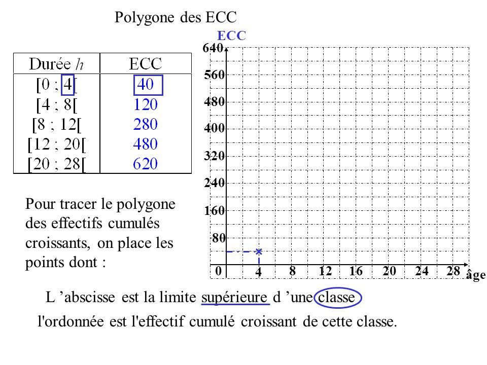 l'ordonnée est l'effectif cumulé croissant de cette classe. Polygone des ECC 80 0 4 âge ECC 81220162824 160 240 320 400 480 560 640 Pour tracer le pol