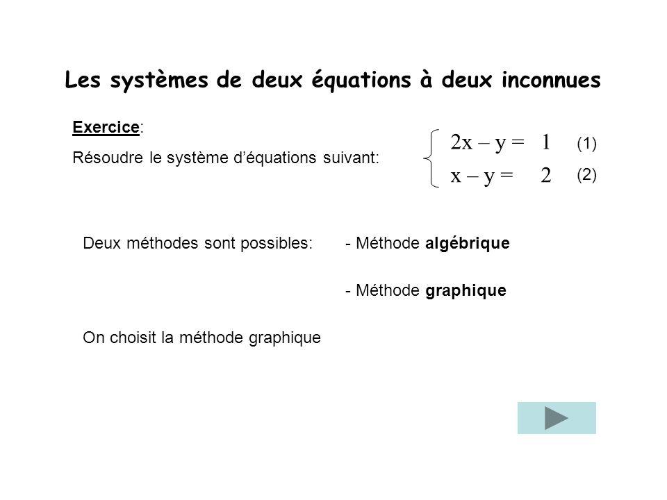 Les systèmes de deux équations à deux inconnues Exercice: Résoudre le système déquations suivant: Deux méthodes sont possibles:- Méthode algébrique -
