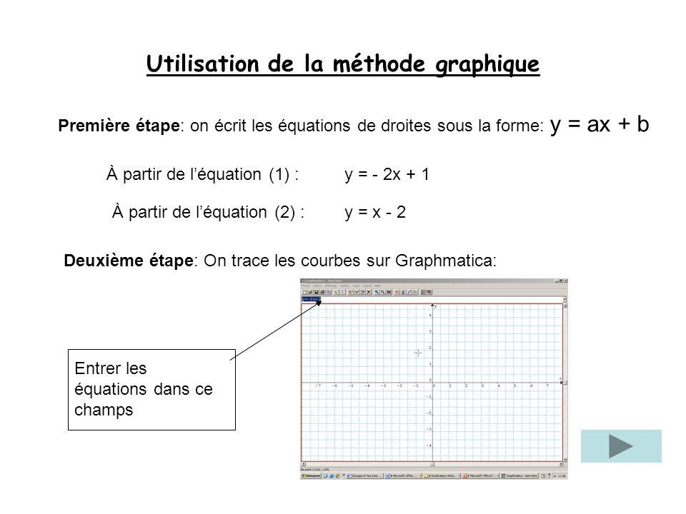 Utilisation de la méthode graphique Première étape: on écrit les équations de droites sous la forme: y = ax + b À partir de léquation (1) :y = - 2x +