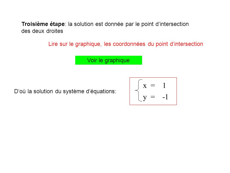 Troisième étape: la solution est donnée par le point dintersection des deux droites Doù la solution du système déquations: Lire sur le graphique, les