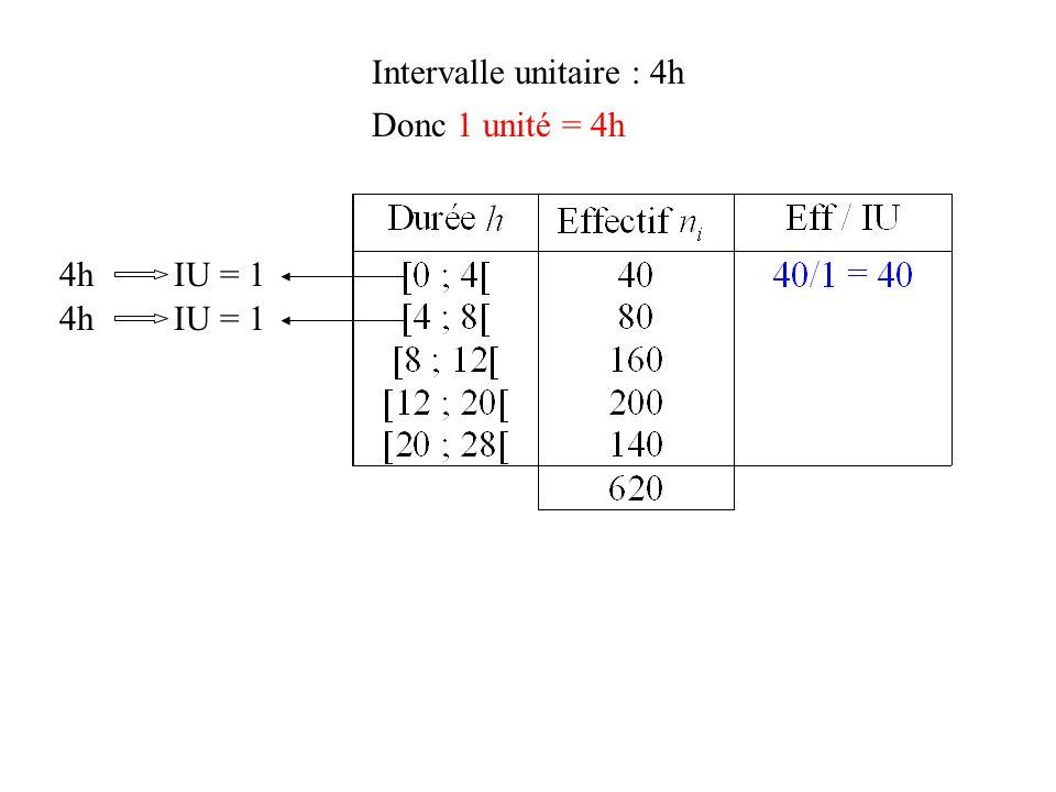 Intervalle unitaire : 4h Donc 1 unité = 4h 4h IU = 1