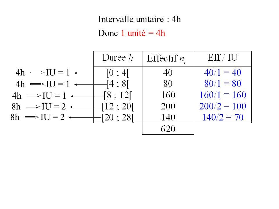 Intervalle unitaire : 4h Donc 1 unité = 4h 4h IU = 1 8h IU = 2