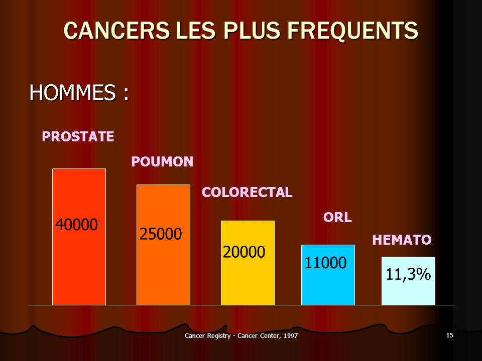 Cancer Registry - Cancer Center, 1997 15 CANCERS LES PLUS FREQUENTS HOMMES : 40000 25000 20000 11000 11,3% PROSTATE POUMON COLORECTAL ORL HEMATO