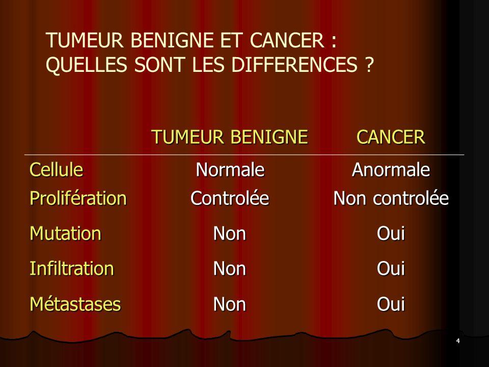 4 TUMEUR BENIGNE CANCER CelluleNormaleAnormale ProliférationControlée Non controlée MutationNonOui InfiltrationNonOui MétastasesNonOui TUMEUR BENIGNE