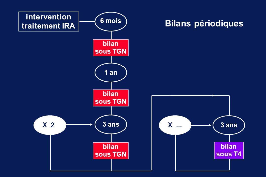 intervention traitement IRA bilan sous TGN 6 mois 1 an 3 ans X 23 ansX... Bilans périodiques bilan sous TGN bilan sous TGN bilan sous T4
