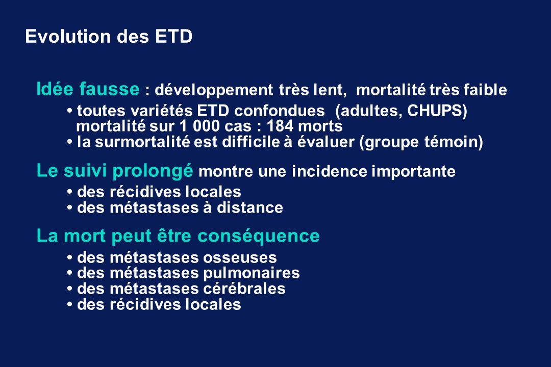 Evolution des ETD Idée fausse : développement très lent, mortalité très faible toutes variétés ETD confondues (adultes, CHUPS) mortalité sur 1 000 cas